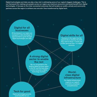 Lives transformed by digital