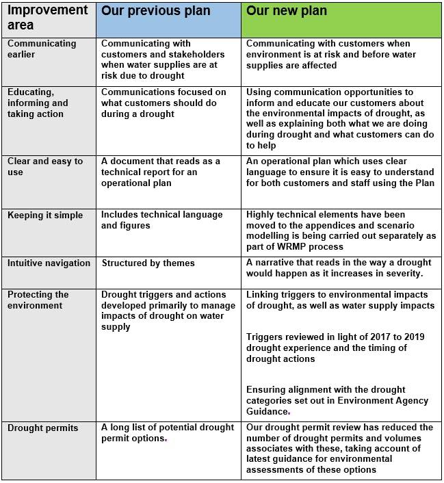 Drought plan - Key Changes