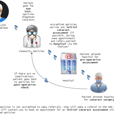 A diagram showing how cataract services work if we made the proposed changes.