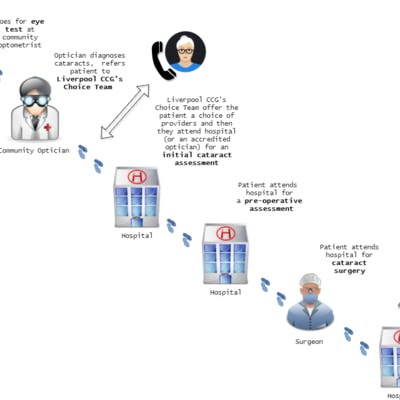A diagram showing how cataract services work at the moment.